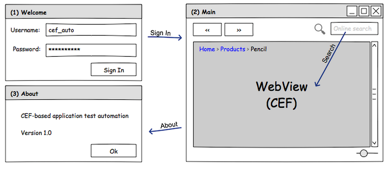 test-automation/cef-based-flow.png